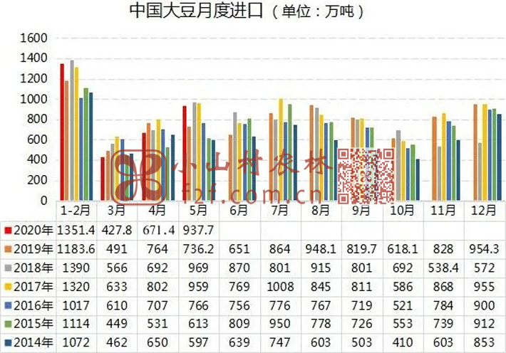 中国进口大豆数量图片
